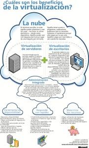 beneficios de la virtualizacion technet blogs