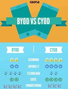 Infografía Raona - BYOD vs CYOD