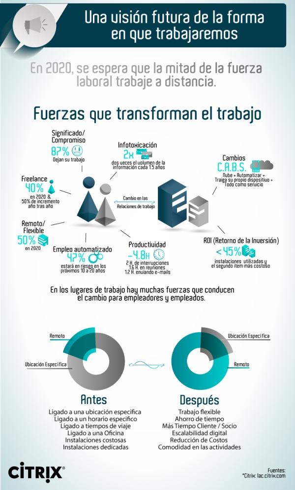 fuerzas-que-transforman-el-trabajo-citrix-20151