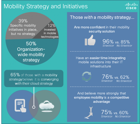Mobility-and-Strategy-Initiatives2-550x487 cisco.png