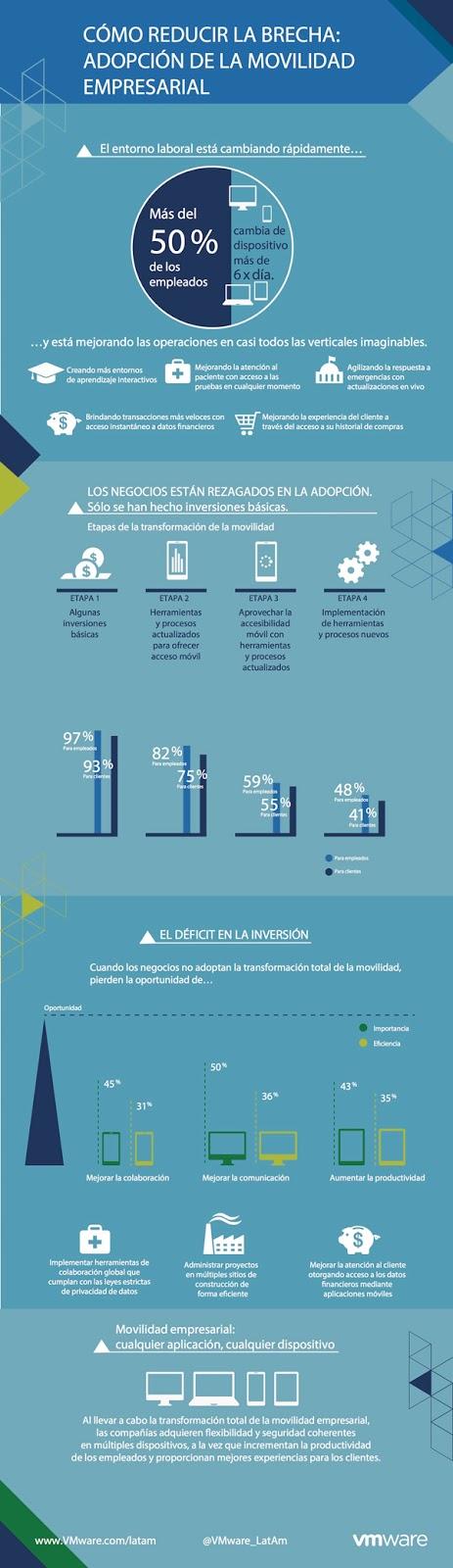 vmware_como-reducir-la-brecha-de-la-adopcion-de-la-movilidad-empresarial