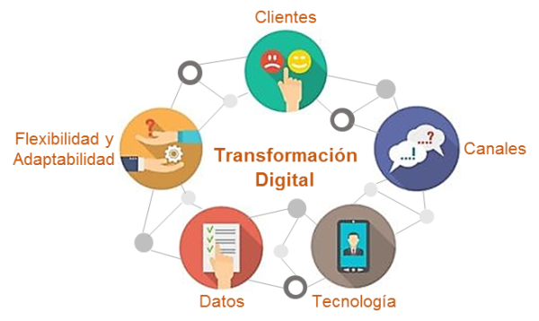 transformacion-digital-bcsmes